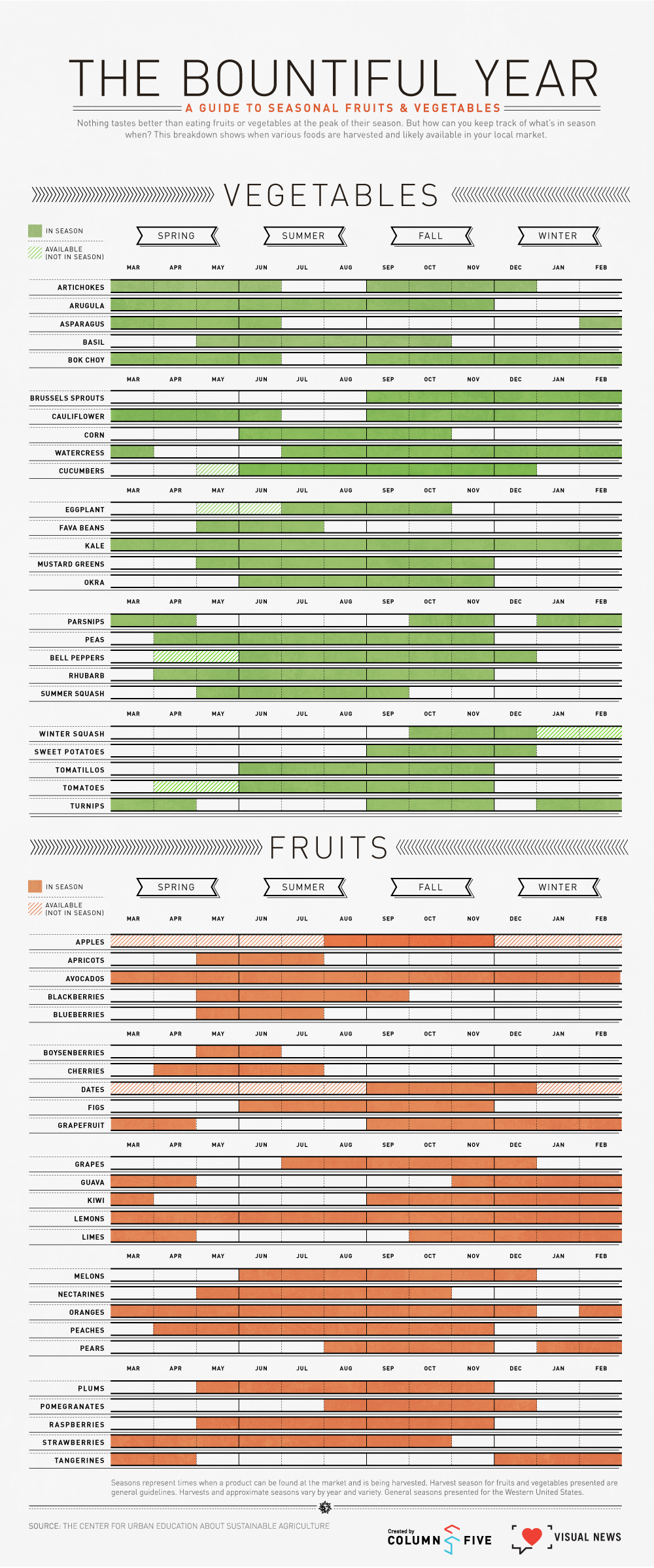 The Bountiful Year: A Guide To Seasonal Fruits & Vegetables